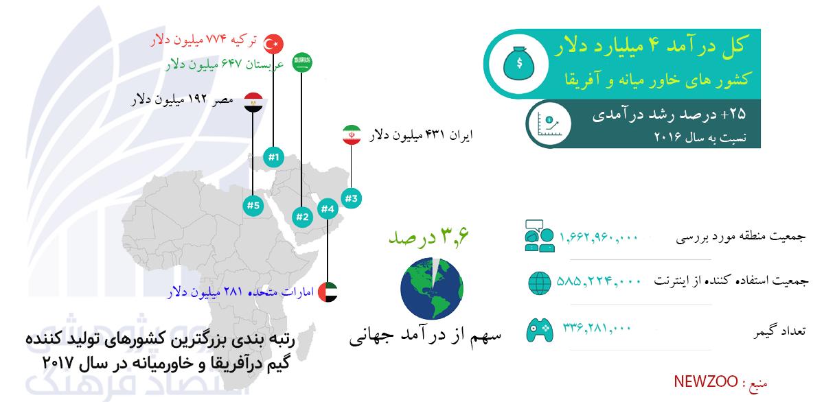 درآمد کشورهای خاورمیانه و آفریقا از بازی های دیجیتالی