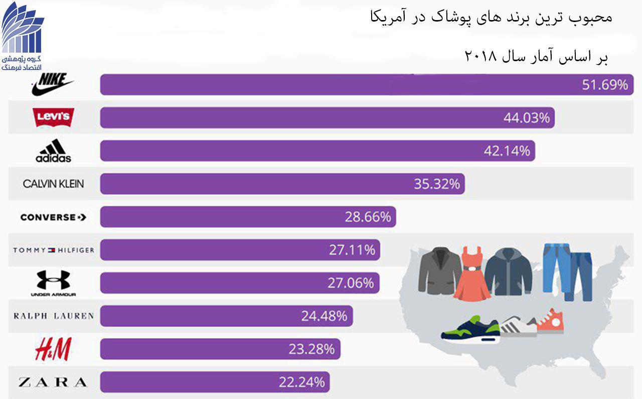 محبوبیت برندهای صنعت پوشاک در آمریکا