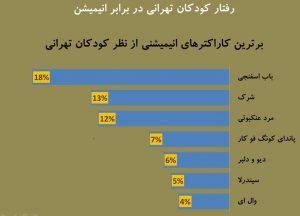 رتبه بندی کاراکترهای مورد علاقه کودکان تهرانی